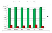 Ergebnis Verdi-Umfrage zur neuen Honorarstruktur im SWR